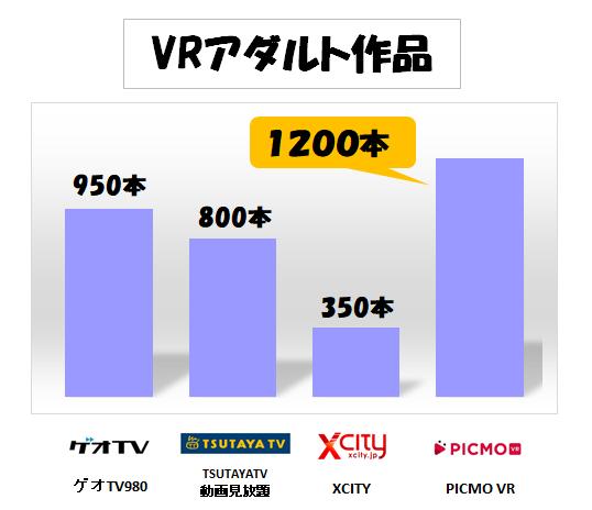 VRアダルト作品数比較グラフ