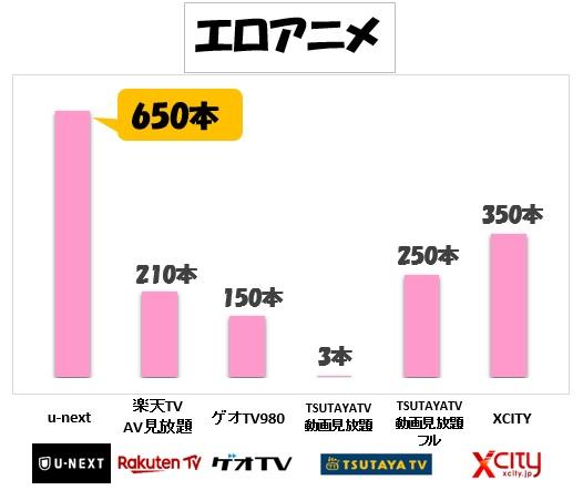 エロアニメ数比較グラフ