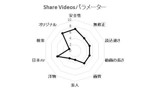 Share Videosパラメーター