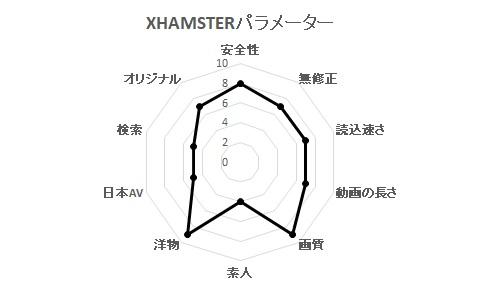XHAMSTERパラメーター