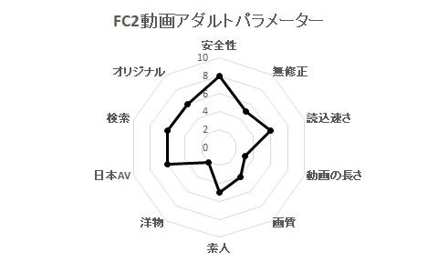 FC2動画アダルトパラメーター