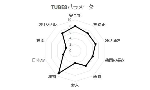 TUBE8パラメーター