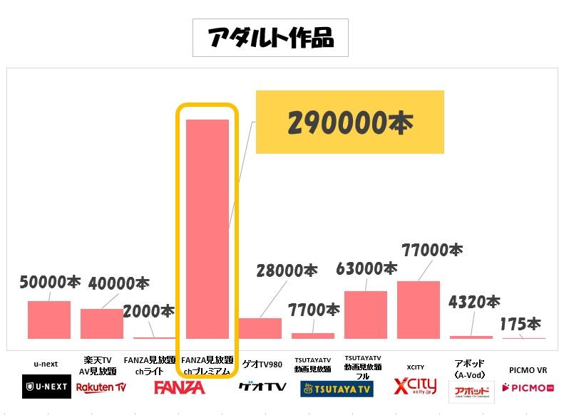 アダルト動画見放題AV数比較グラフ